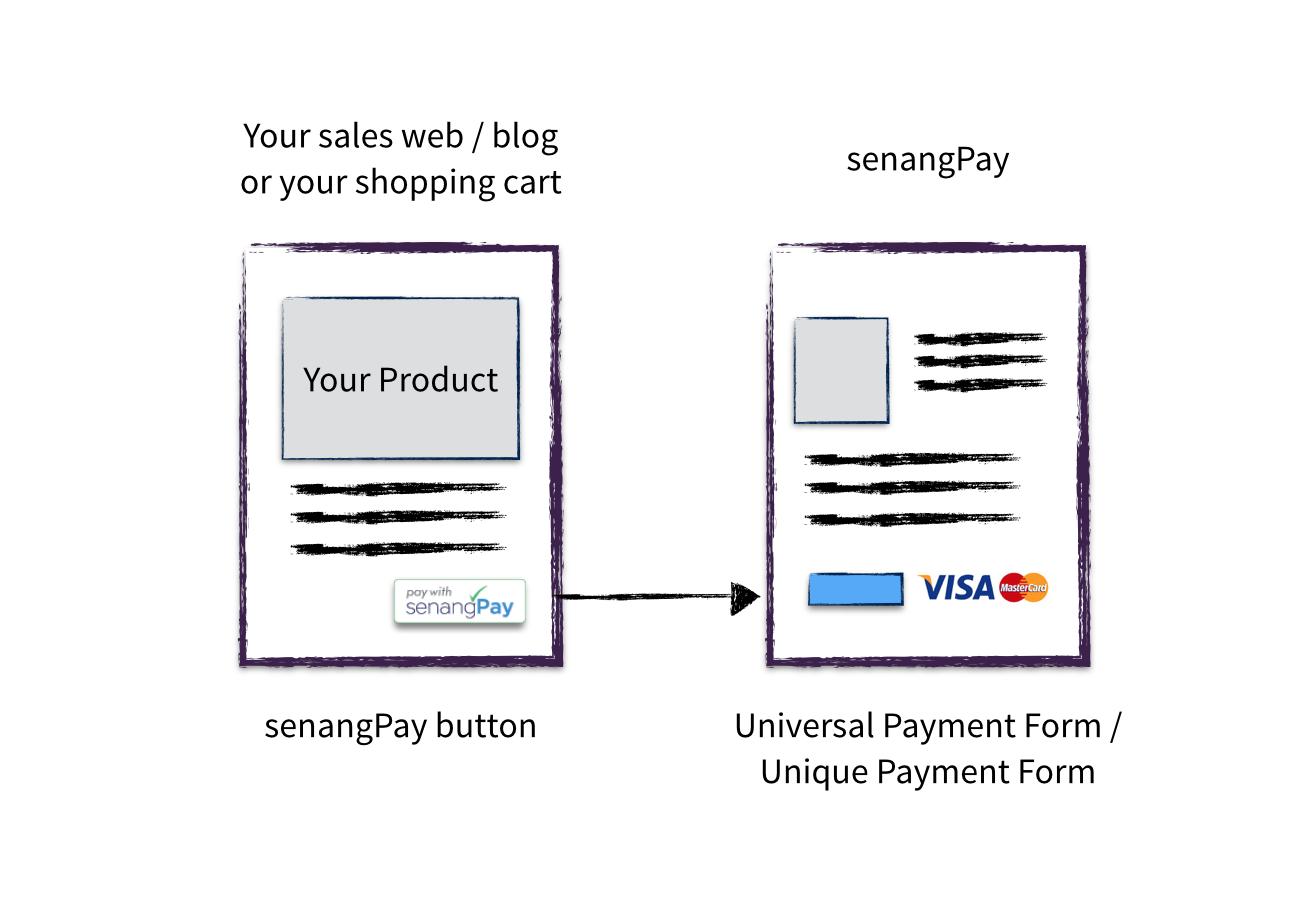 senangpay_diagram02